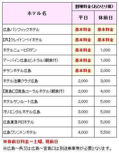 選べる広島11ホテル