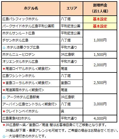 選べる広島15ホテル
